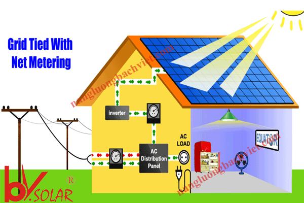 Các câu hỏi thường gặp về điện mặt trời