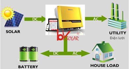 Hệ thống điện năng lượng mặt trời có dự trữ