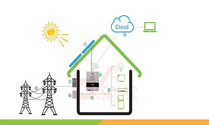 điện năng lượng mặt trời Thái Bình