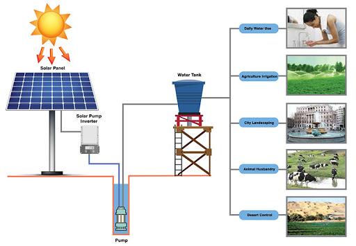 hệ thống bơm nước năng lượng mặt trời Thái Bình